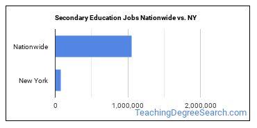 Secondary Education Jobs Nationwide vs. NY