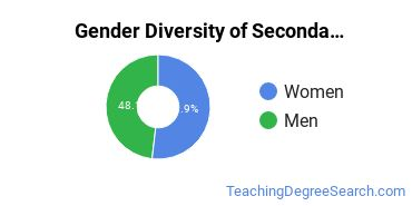 Secondary Education Majors in NC Gender Diversity Statistics