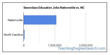 Secondary Education Jobs Nationwide vs. NC
