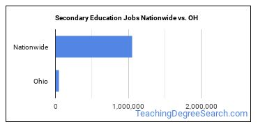 Secondary Education Jobs Nationwide vs. OH