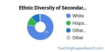 Secondary Education Majors in OR Ethnic Diversity Statistics