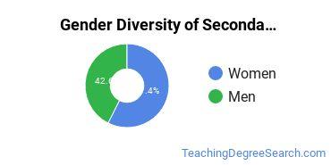 Secondary Education Majors in OR Gender Diversity Statistics