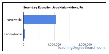 Secondary Education Jobs Nationwide vs. PA