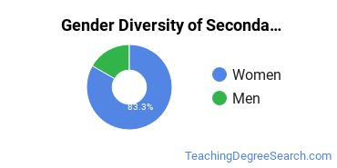 Secondary Education Majors in RI Gender Diversity Statistics