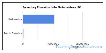 Secondary Education Jobs Nationwide vs. SC