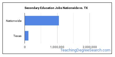 Secondary Education Jobs Nationwide vs. TX