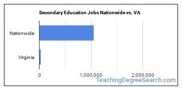 Secondary Education Jobs Nationwide vs. VA