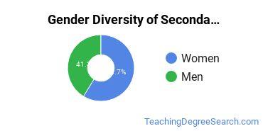 Secondary Education Majors in WV Gender Diversity Statistics