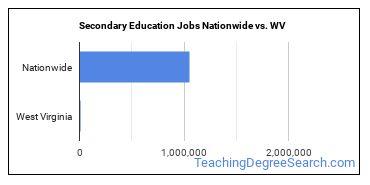 Secondary Education Jobs Nationwide vs. WV