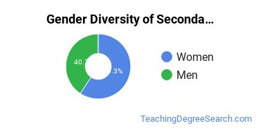 Secondary Education Majors in WI Gender Diversity Statistics