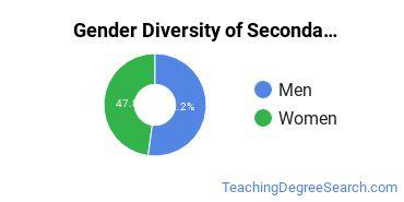 Secondary Education Majors in WY Gender Diversity Statistics