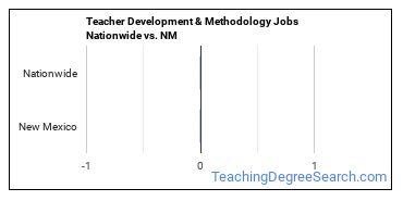 Teacher Development & Methodology Jobs Nationwide vs. NM