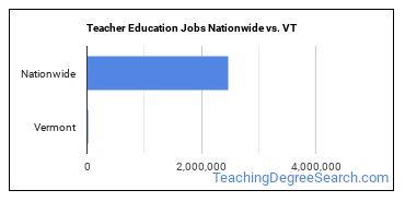 Teacher Education Jobs Nationwide vs. VT