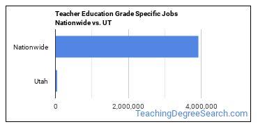 Teacher Education Grade Specific Jobs Nationwide vs. UT