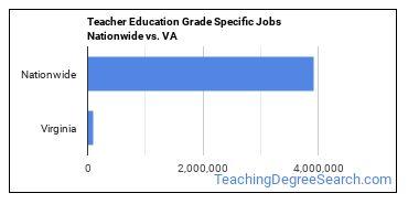 Teacher Education Grade Specific Jobs Nationwide vs. VA