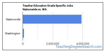 Teacher Education Grade Specific Jobs Nationwide vs. WA