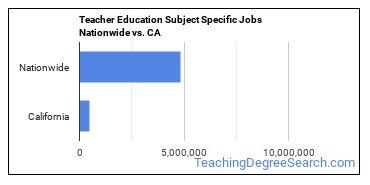 Teacher Education Subject Specific Jobs Nationwide vs. CA