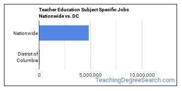 Teacher Education Subject Specific Jobs Nationwide vs. DC