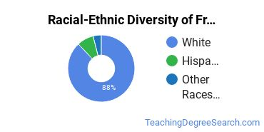 Racial-Ethnic Diversity of French Language Teacher Education Students with Bachelor's Degrees