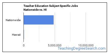 Teacher Education Subject Specific Jobs Nationwide vs. HI