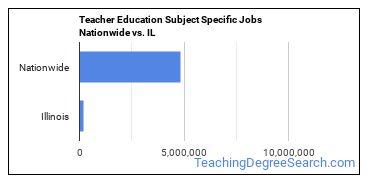 Teacher Education Subject Specific Jobs Nationwide vs. IL