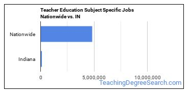 Teacher Education Subject Specific Jobs Nationwide vs. IN