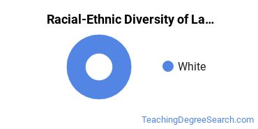 Racial-Ethnic Diversity of Latin Teacher Education Students with Bachelor's Degrees