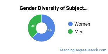 Teacher Education Subject Specific Majors in ME Gender Diversity Statistics