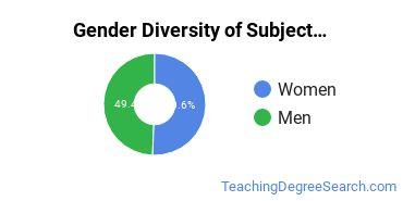 Teacher Education Subject Specific Majors in MS Gender Diversity Statistics