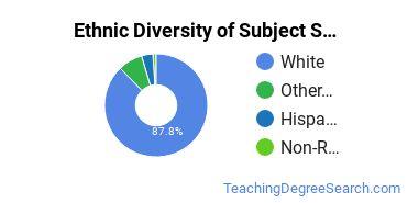 Teacher Education Subject Specific Majors in MT Ethnic Diversity Statistics