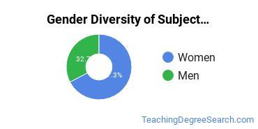 Teacher Education Subject Specific Majors in MT Gender Diversity Statistics