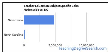 Teacher Education Subject Specific Jobs Nationwide vs. NC