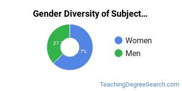 Teacher Education Subject Specific Majors in ND Gender Diversity Statistics