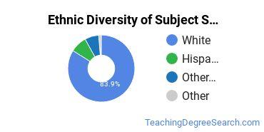 Teacher Education Subject Specific Majors in OR Ethnic Diversity Statistics