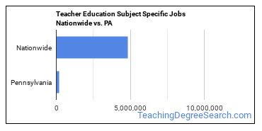 Teacher Education Subject Specific Jobs Nationwide vs. PA