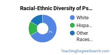 Racial-Ethnic Diversity of Psychology Teacher Education Students with Bachelor's Degrees