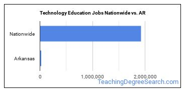 Technology Education Jobs Nationwide vs. AR