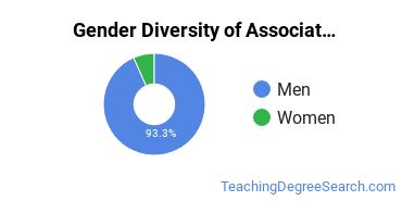 Gender Diversity of Associate's Degrees in Technology Education