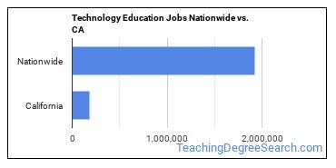 Technology Education Jobs Nationwide vs. CA