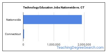 Technology Education Jobs Nationwide vs. CT