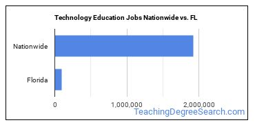 Technology Education Jobs Nationwide vs. FL
