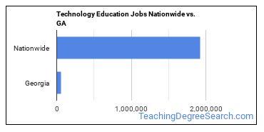 Technology Education Jobs Nationwide vs. GA