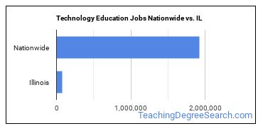 Technology Education Jobs Nationwide vs. IL