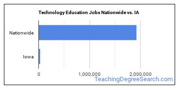 Technology Education Jobs Nationwide vs. IA