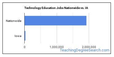 Technology Education Jobs Nationwide vs. IA