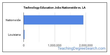 Technology Education Jobs Nationwide vs. LA
