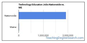 Technology Education Jobs Nationwide vs. ME