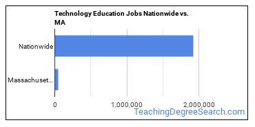 Technology Education Jobs Nationwide vs. MA