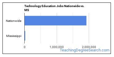 Technology Education Jobs Nationwide vs. MS