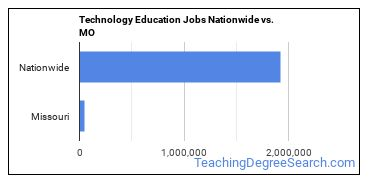 Technology Education Jobs Nationwide vs. MO